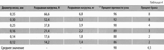 таблица прочности плетеной лески